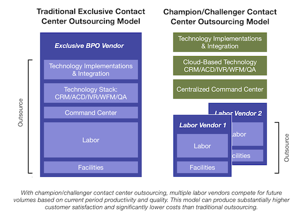 Eventus Champion/Challenger Outsourcing Helps Non-Profit Improve Customer Satisfaction and Reduce Operating Costs