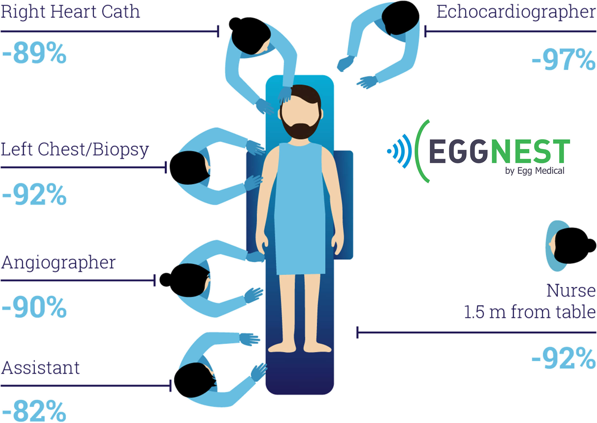 Average Scatter X-Ray Dose Reduction with the EGGNEST™