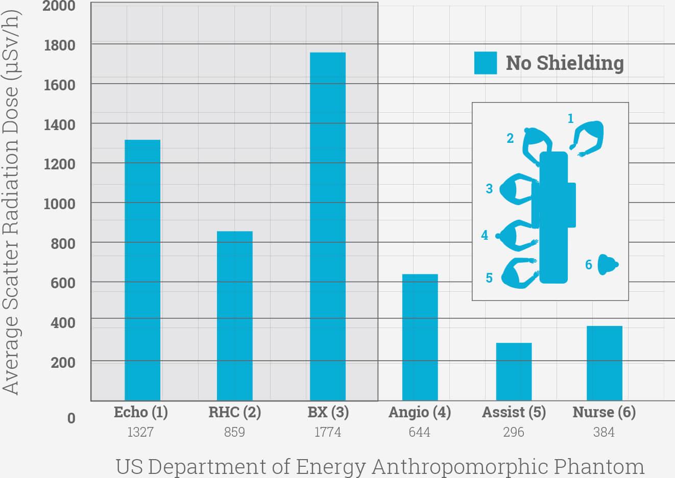 Radiation Exposure No Shielding