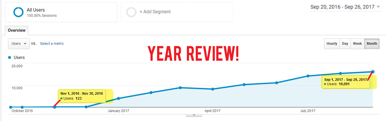 Website Growth Proof Stats
