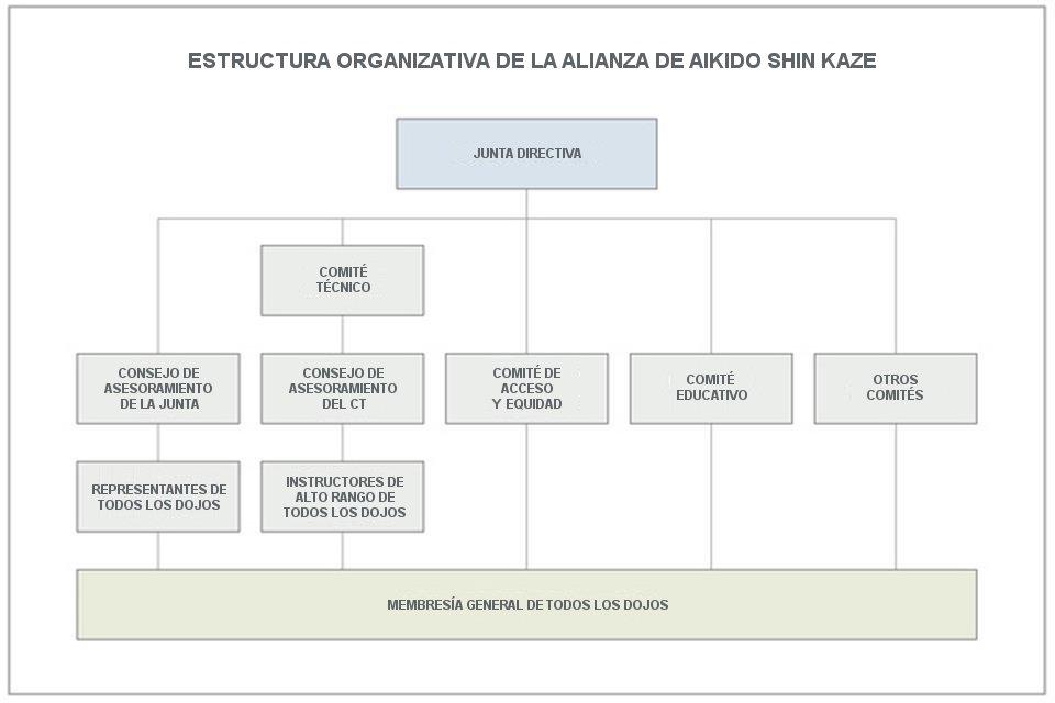 Org-Chart-Sp