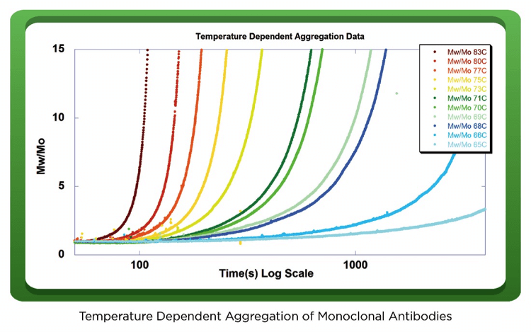 Figure 2: The time dependent relative molecular weights for 11 independent samples, each with a unique and distinct temperature. Aggregation Rate is derived from the change in Mw/Mo.