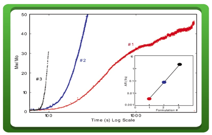 Figure 3: ARGEN shows the Aggregation Rate's dependence on formulation makeup. Here, for identical stressor conditions, formulations with different pH values aggregate at different rates.