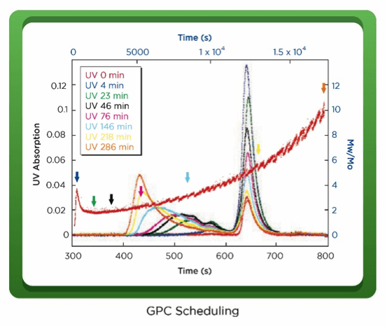 Figure 4: ARGEN Data reveals continuous Aggregation Rate and Relative Mass change while GPC analysis reveals discrete protein monomer depletion and aggregate mass evolution.
