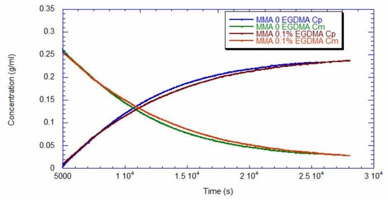 PMMA Reaction Data