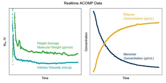 Realtime ACOMP Data