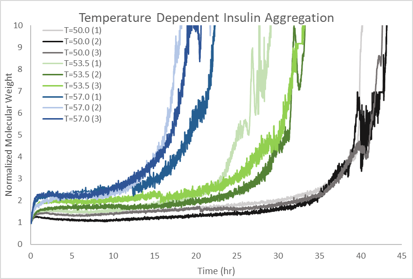 Figure 1: Peptide aggregation