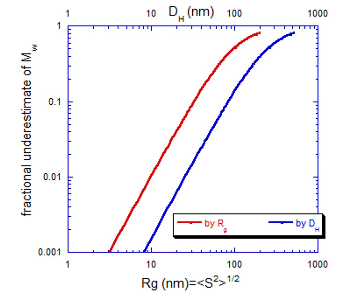 Figure 1_ARGEN Tech Note 003