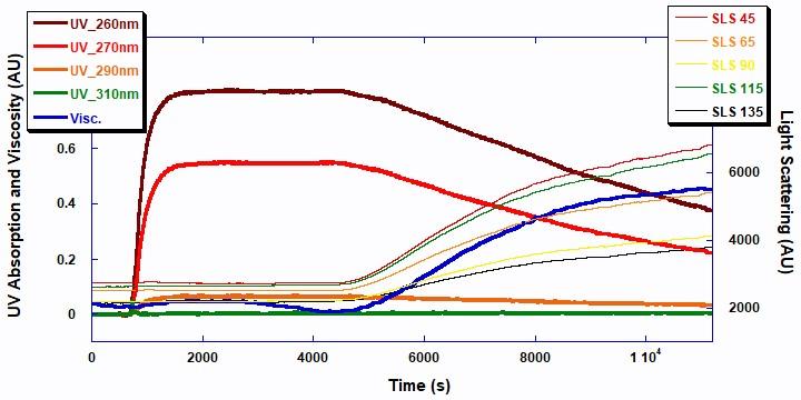 Figure 4 - ACOMP App Note 003