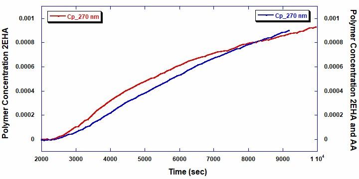 Figure 5 - ACOMP App Note 003