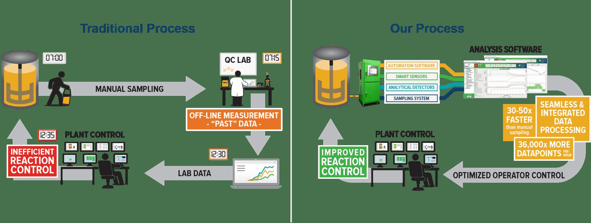 Traditional method of measuring versus the Fluence Analytics process.