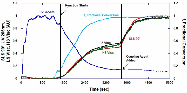 Raw elastomer ACOMP data