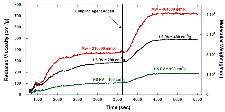 ACOMP elastomer raw data