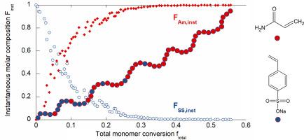 RAFT copolymerization