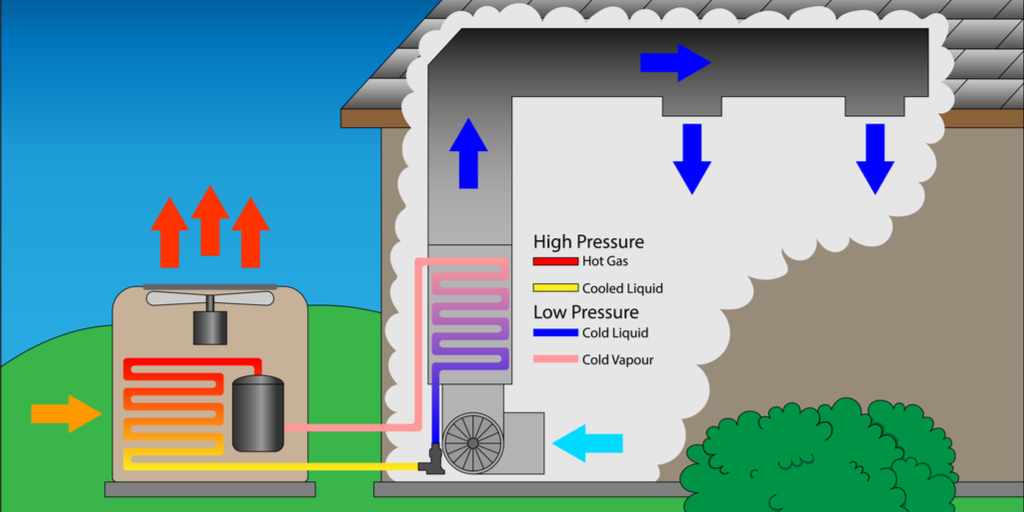 How Does An AC Unit Work?