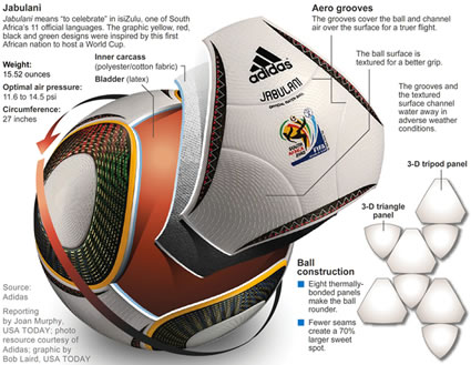 2010 FIFA World Cup Ball: JABULANI