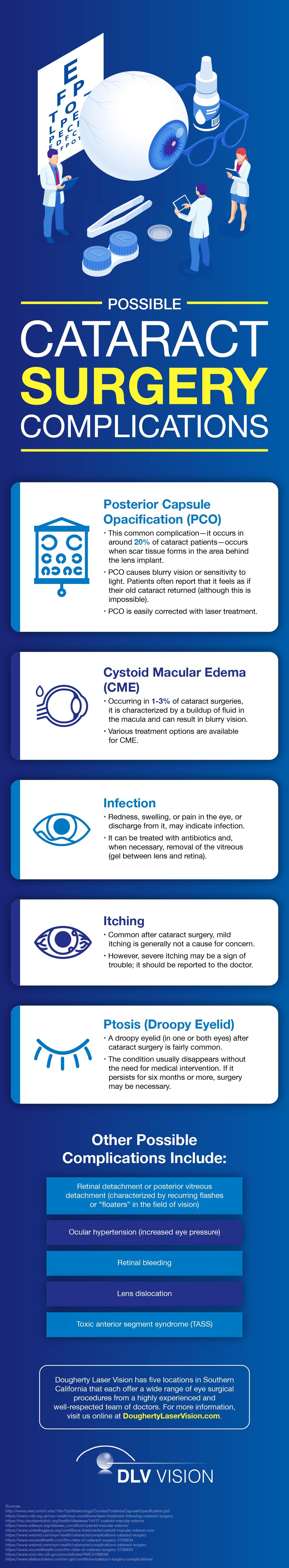 Cataract Surgery Complications infographic
