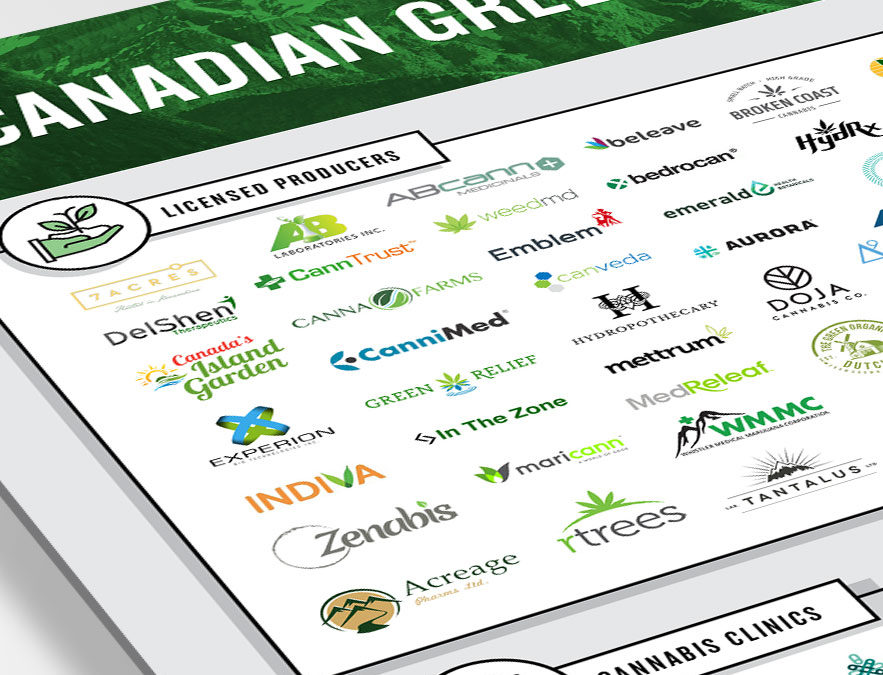 Introducing The Canadian Greenscape
