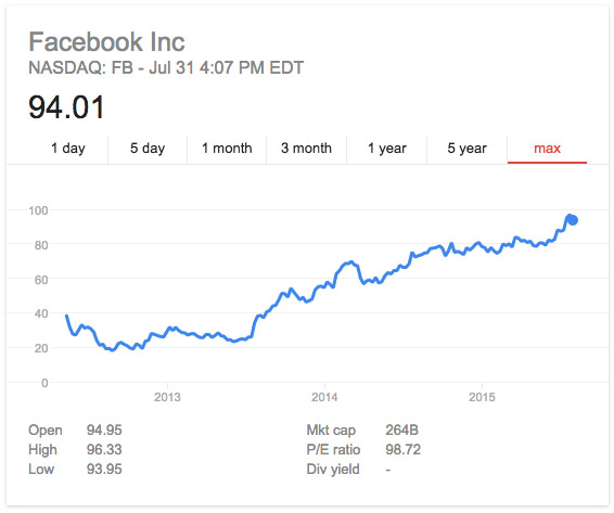 facebook-stock-growth-2015