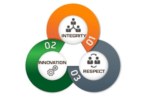 NXTGEN Technologies promises Integrity, Innovation and Respect