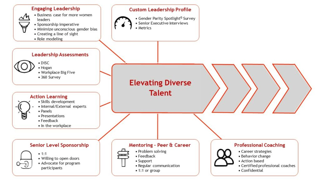 Talent & Diversity Graphic