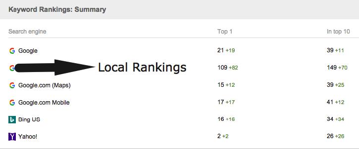 Keyword Visibility Rankings Screenshot