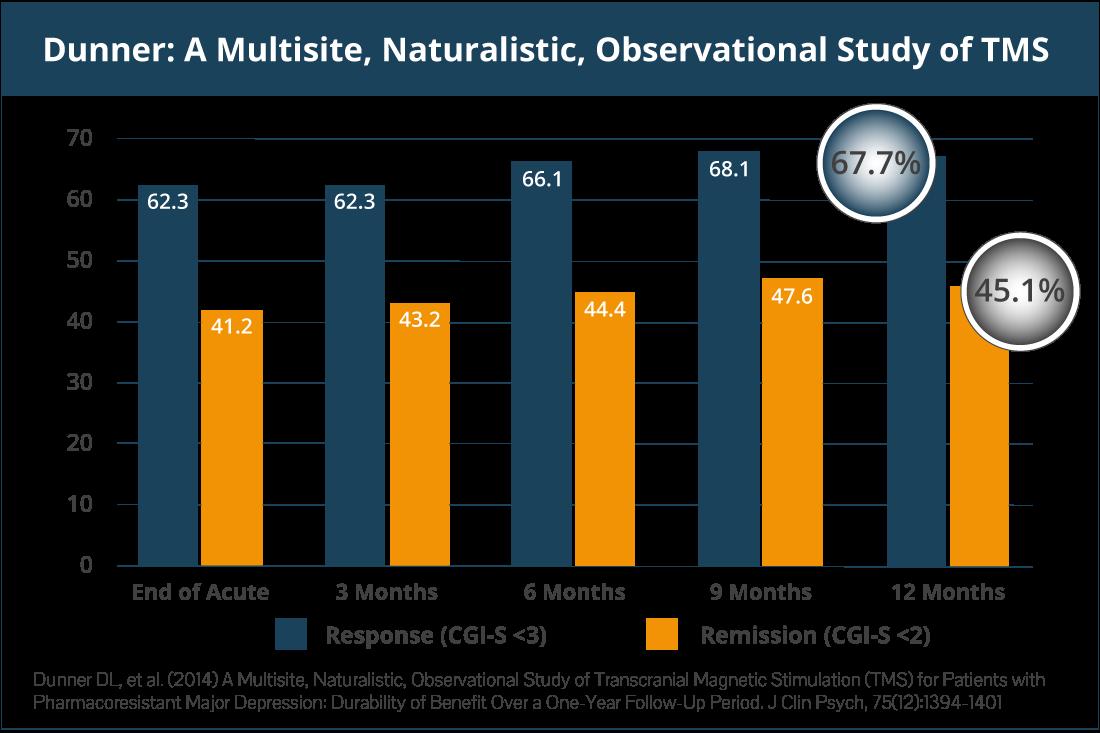 Study 1: Dunner 2014