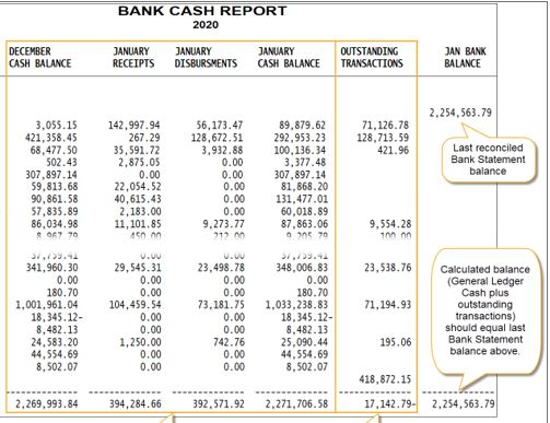 Are your Municipal Financials in Balance? Why you should check your Bank Cash Report daily