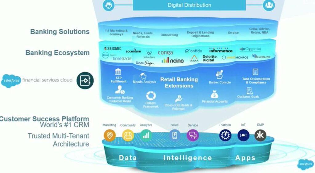 Salesforce Financial Service Cloud