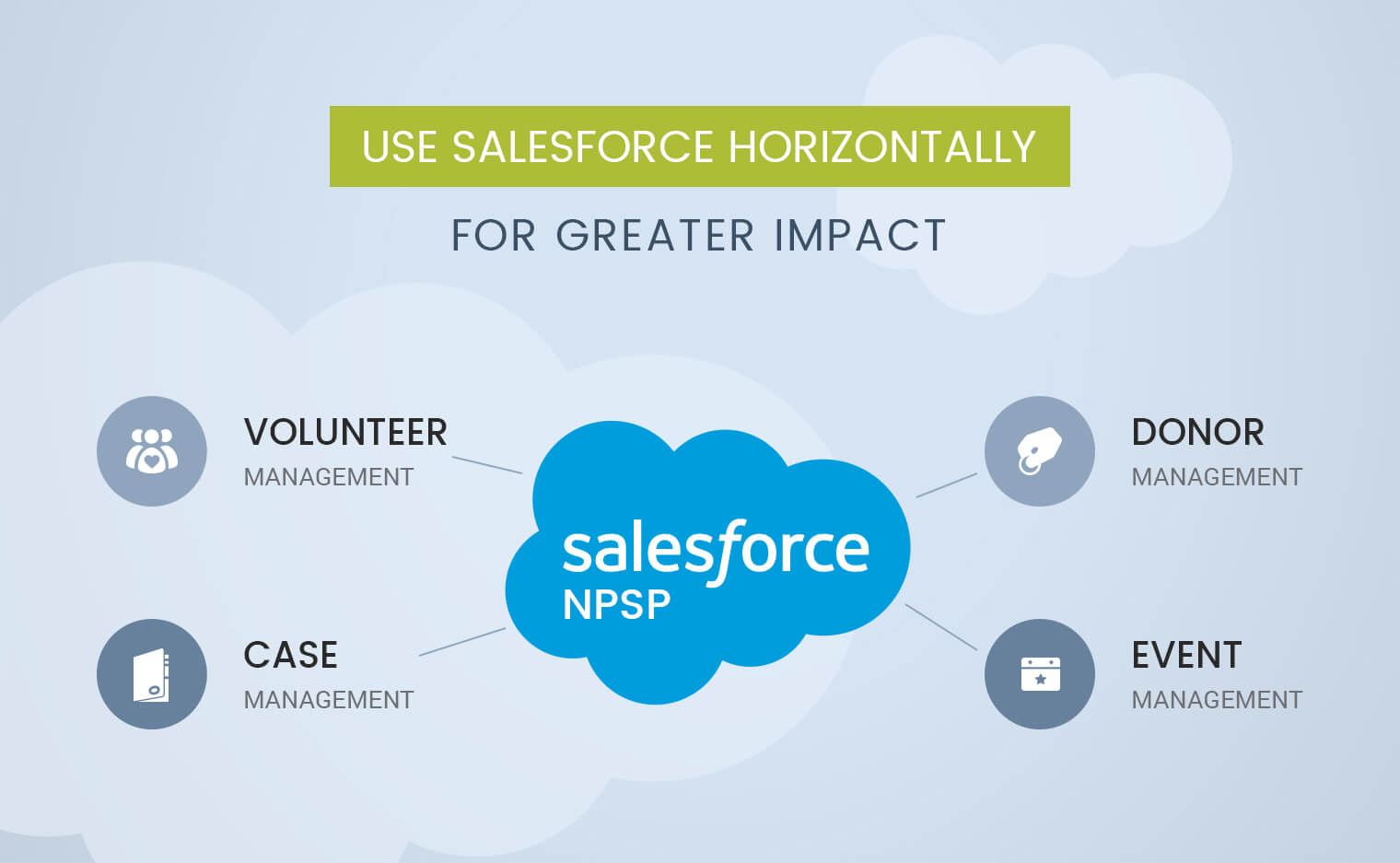 Salesforce nonprofit