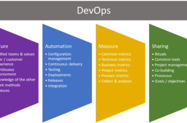DevOps Assessments