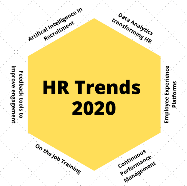 HR trends 2020 and beyond