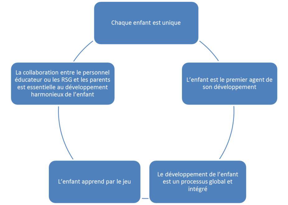 programme_educatif