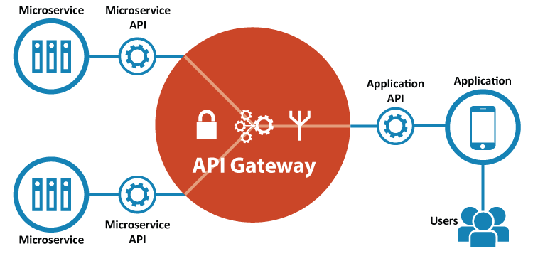 Image result for api gateway architecture