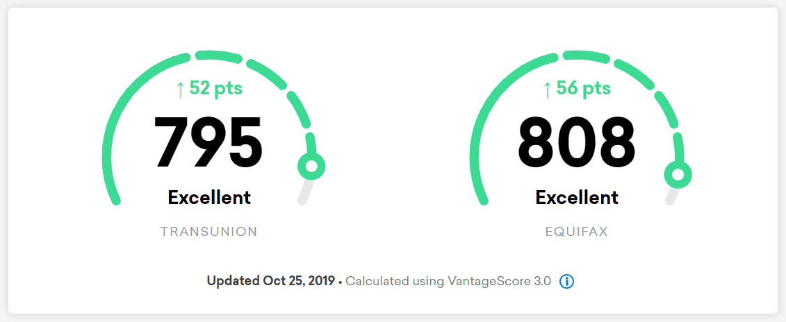credit karma snippet of my credit score