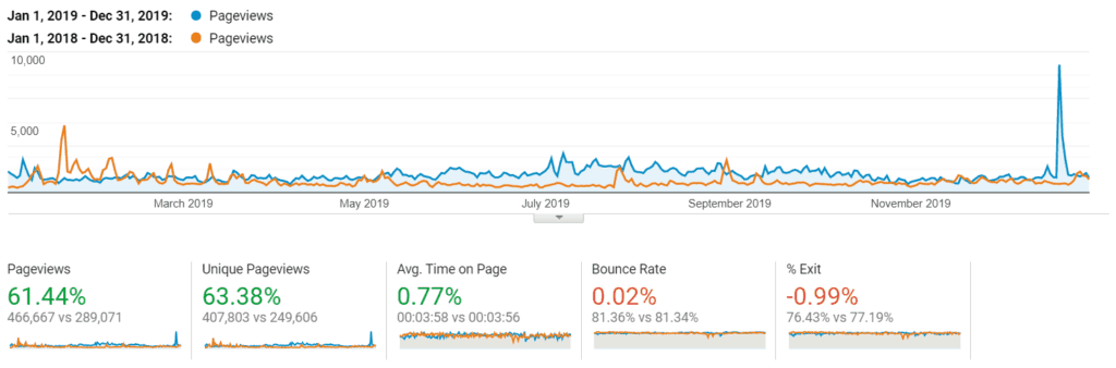 2019 vs 2018 increase in pageviews image.