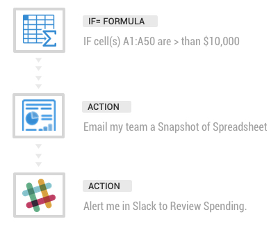 factivateactionsworkflow