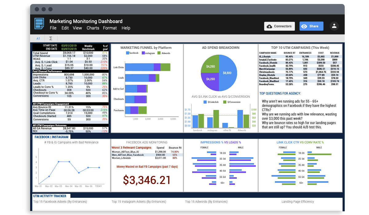 Factivate Marketing Dashboard example