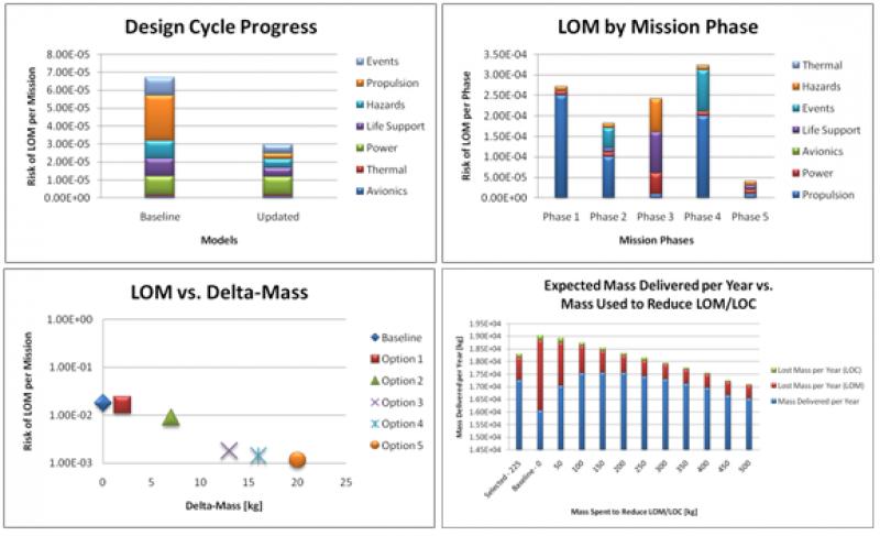 lunar-reliability-analysis_2