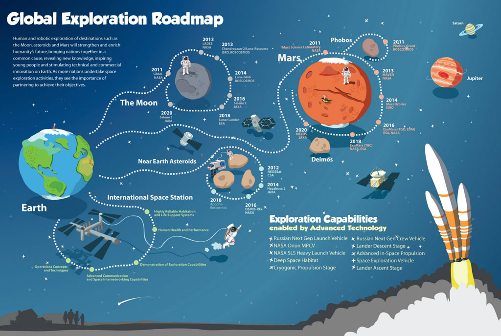 The Interactive Global Exploration Roadmap Infographic