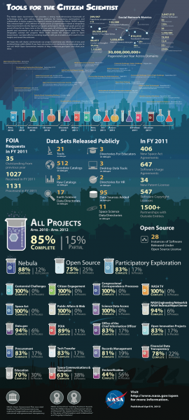 Tools for the Citizen Scientist Infographic
