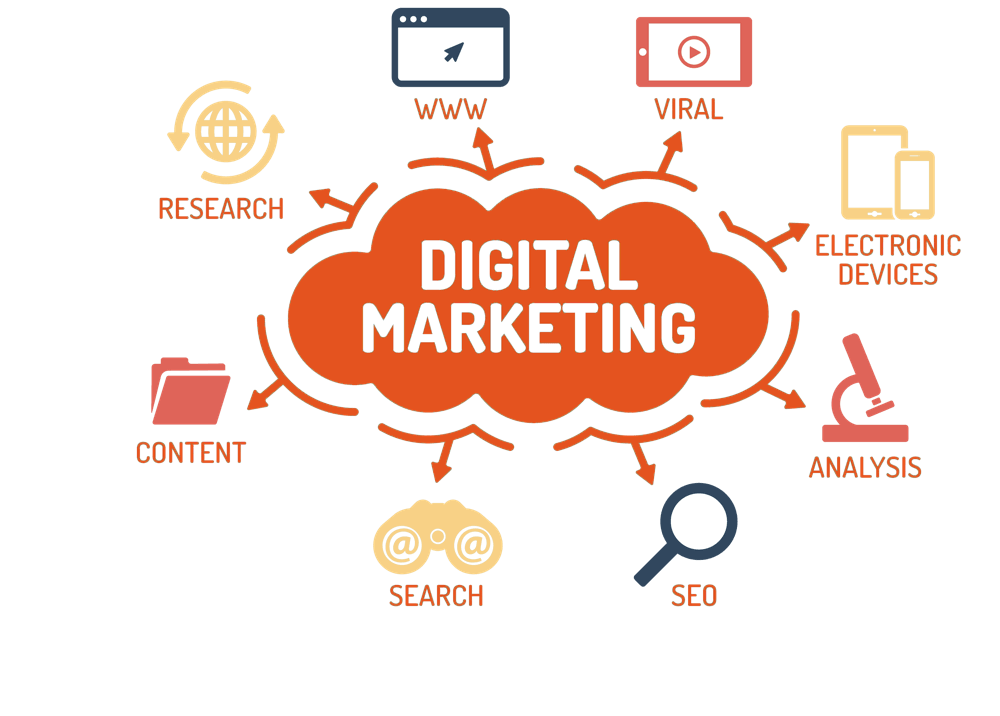 Knowing where to start digital marketing