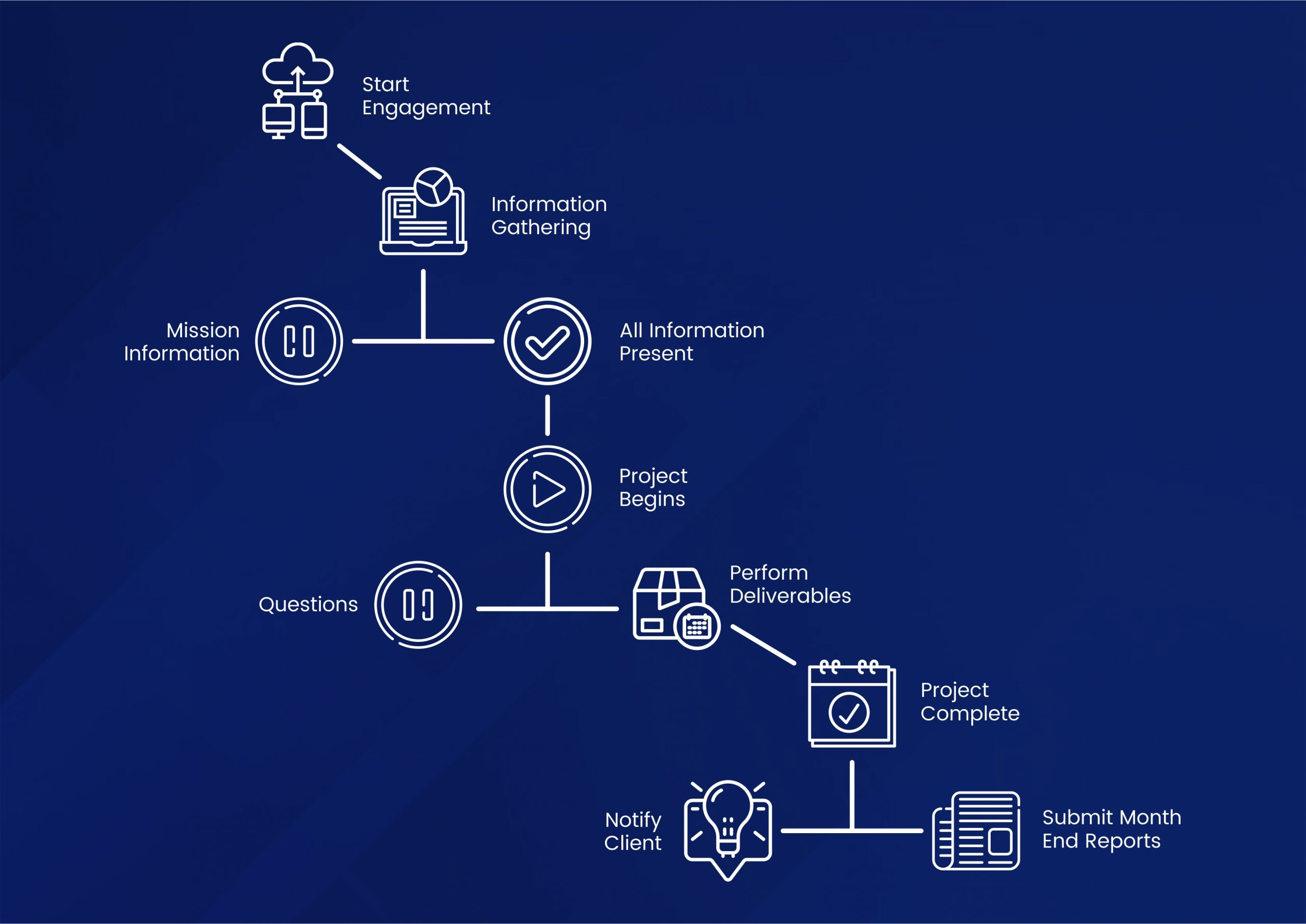 Steph's Bookkeeping client process graphic in blue