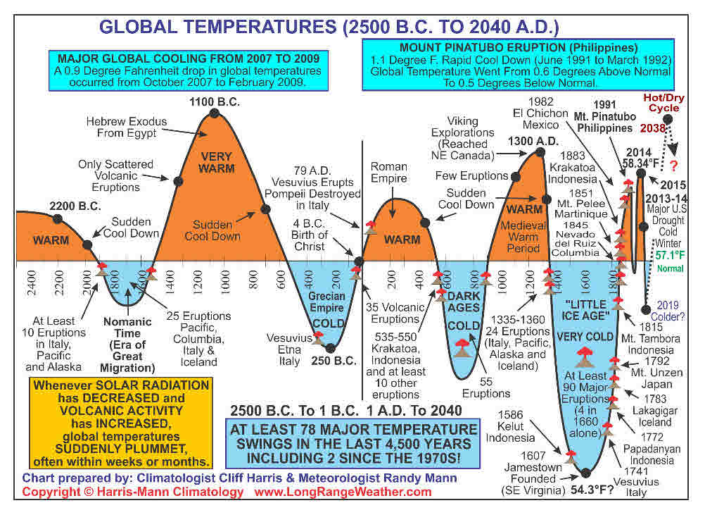 5000_years_of_temp_and_volcanos_and_solar