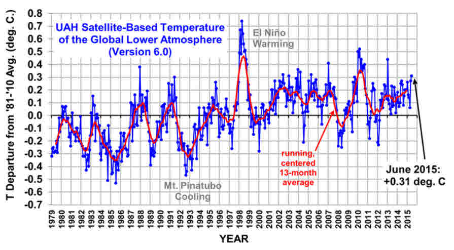 satellite_temps_from_www.drroyspencer.com-wp-content-uploads-UAH_LT_1979_thru_June_2015_v6.png-