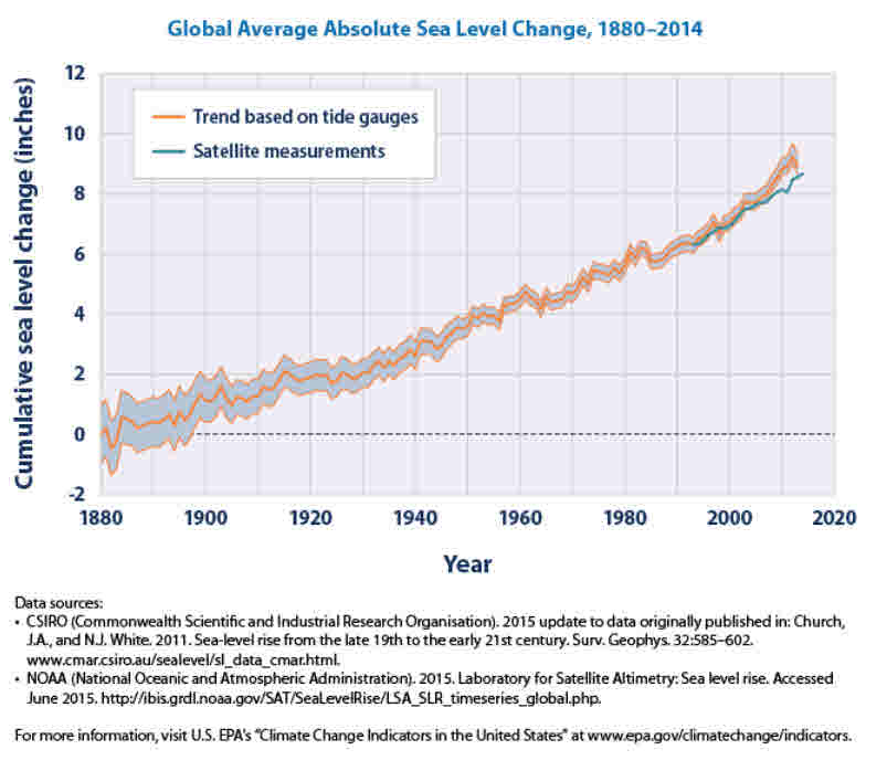 sea-level-rise-from-epa-site