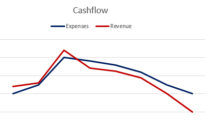 Negative Revenue
