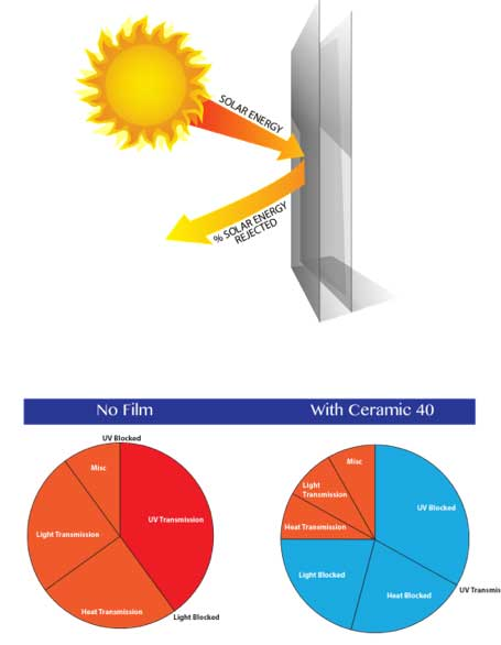 Benefits of Solar Powered Window Tint
