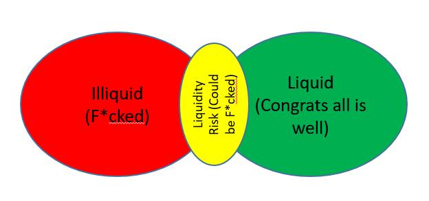 Iliquid, Liquidity, Liquid Chart