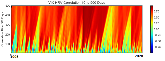 Vix HRV correlation 10 to 500 Days